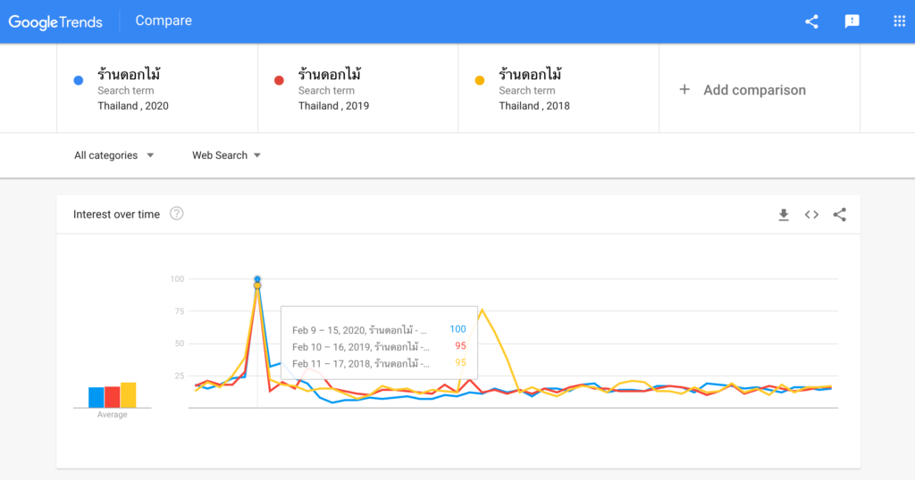 Google Trends how to